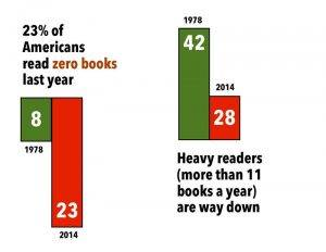 US book reading