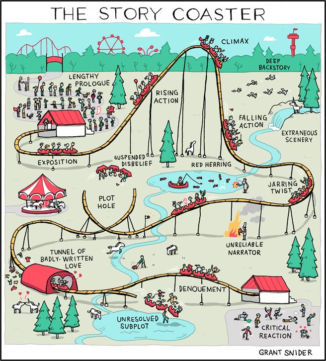 The Story Coaster by Grant Snider